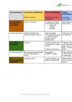 Geschiedenis 4V HFD 1&2 samenlevingen